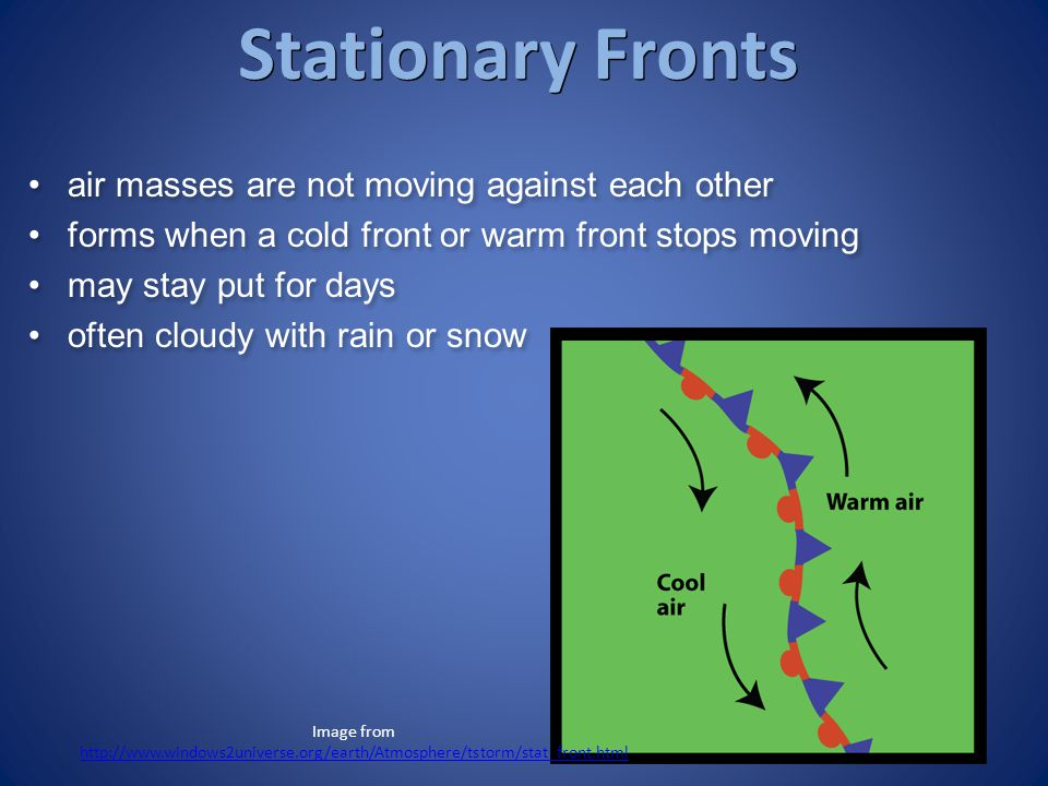 Stationary Fronts air masses are not moving against each other