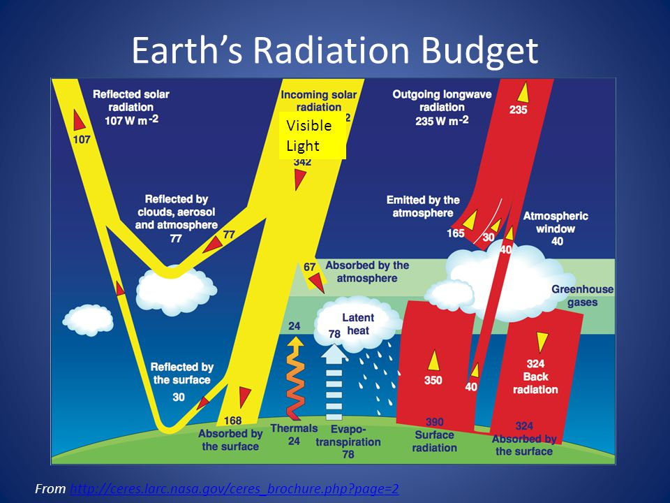Earth's Radiation Budget