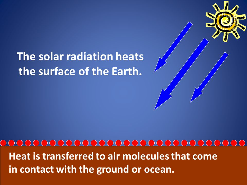 The solar radiation heats the surface of the Earth.