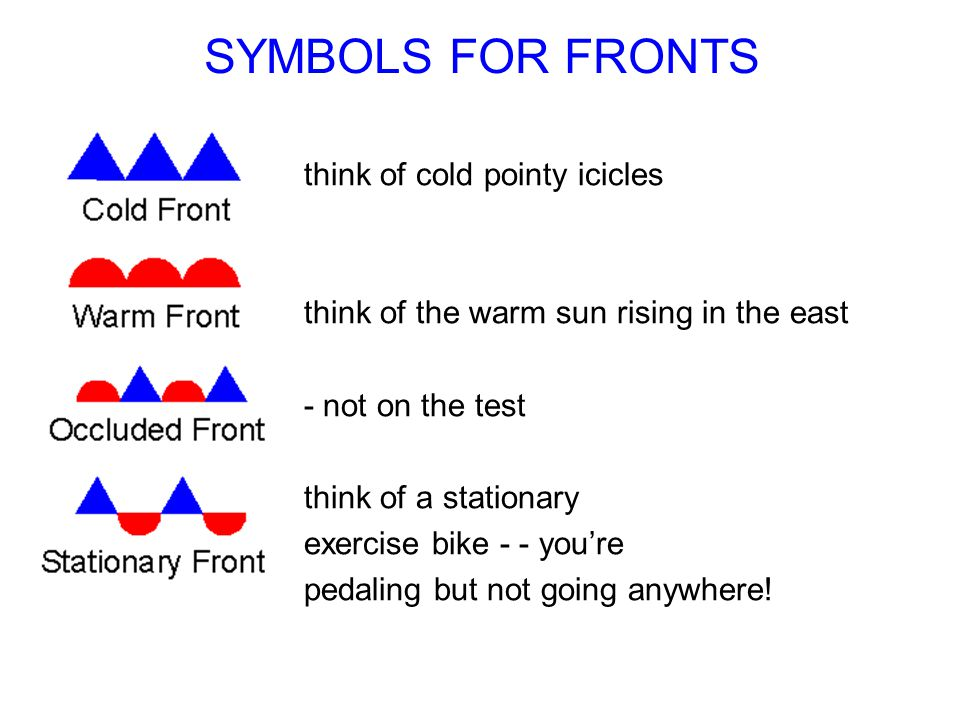 SYMBOLS FOR FRONTS think of cold pointy icicles