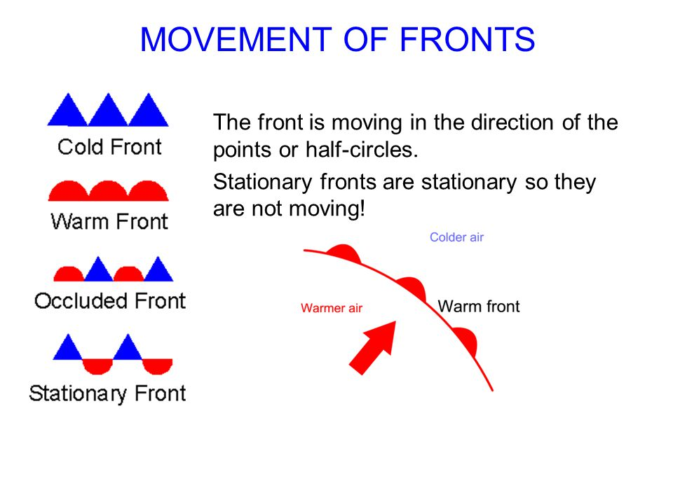 MOVEMENT OF FRONTS The front is moving in the direction of the points or half-circles.
