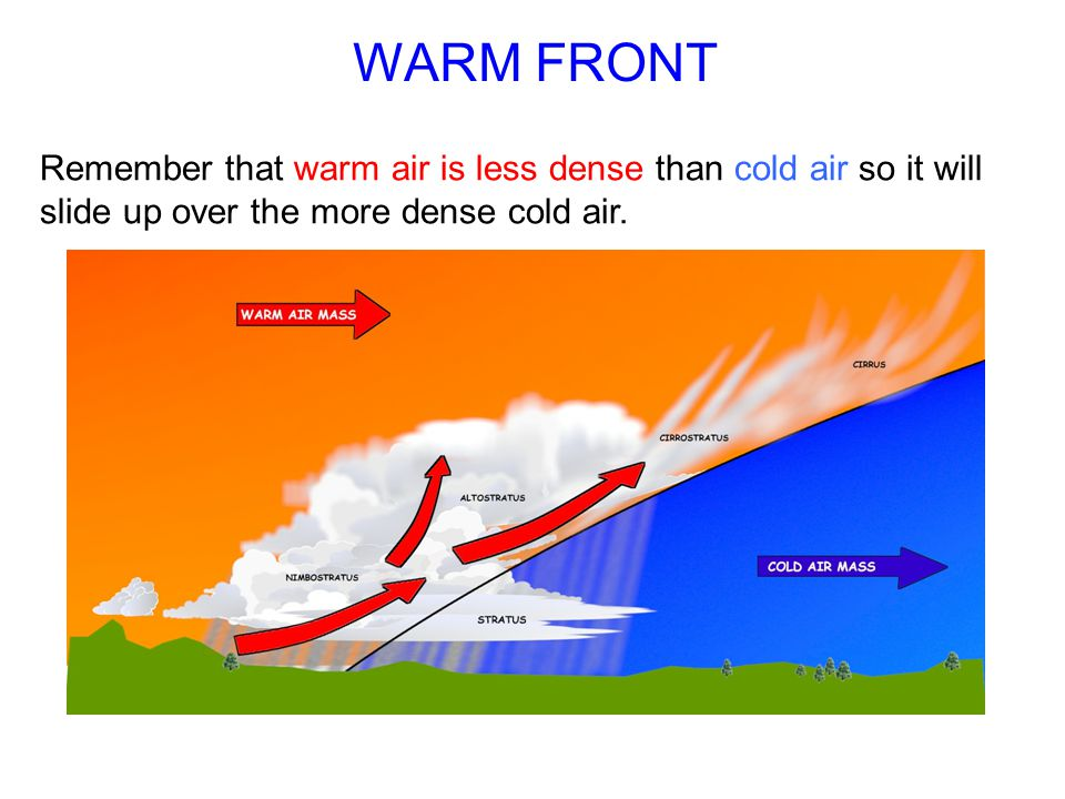 WARM FRONT Remember that warm air is less dense than cold air so it will slide up over the more dense cold air.