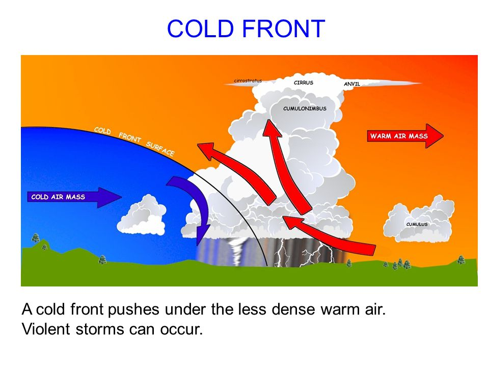 COLD FRONT A cold front pushes under the less dense warm air. Violent storms can occur.
