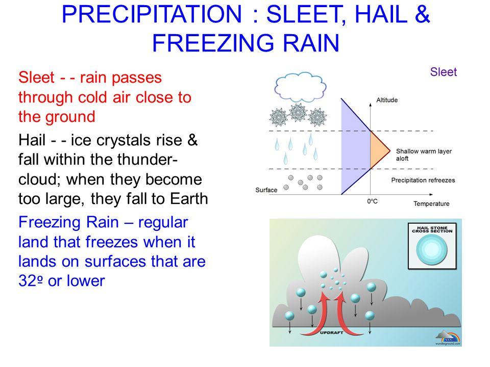 PRECIPITATION : SLEET, HAIL & FREEZING RAIN