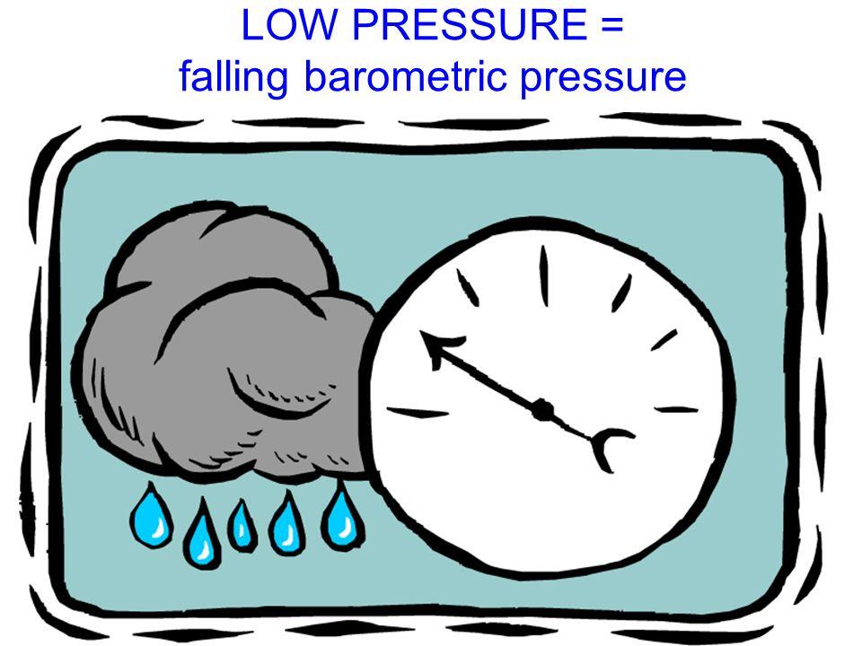 LOW PRESSURE = falling barometric pressure