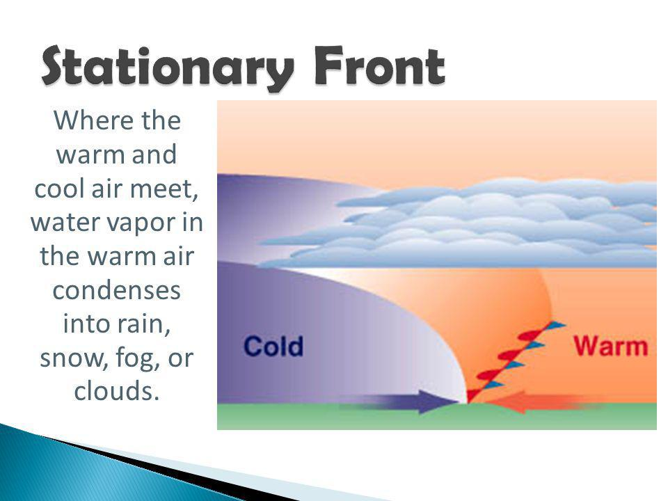 Stationary Front Where the warm and cool air meet, water vapor in the warm air condenses into rain, snow, fog, or clouds.