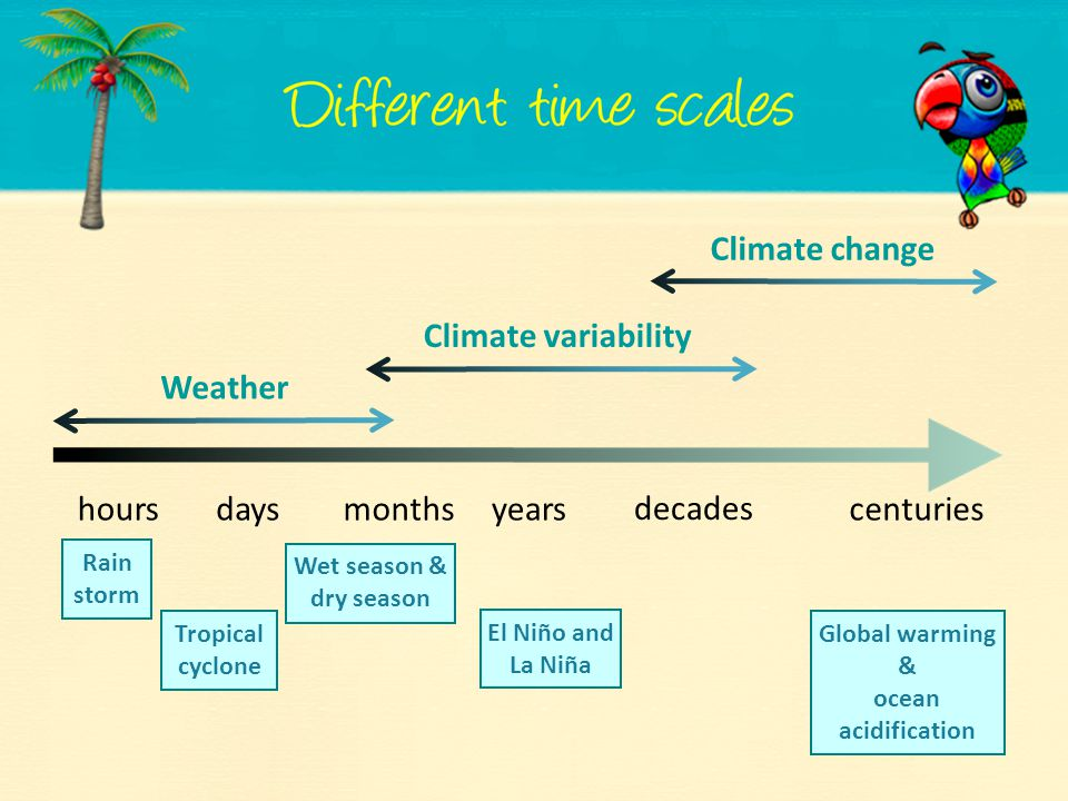 Climate change Climate variability Weather hours days months years