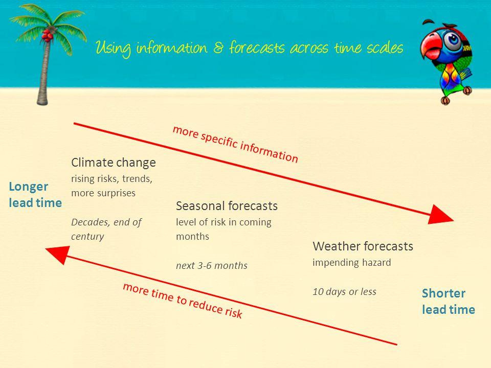 Climate change Longer lead time Seasonal forecasts Weather forecasts