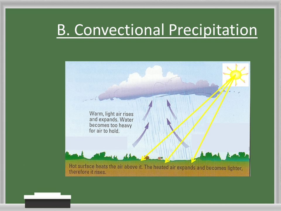 B. Convectional Precipitation