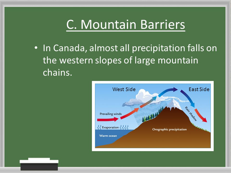 C. Mountain Barriers In Canada, almost all precipitation falls on the western slopes of large mountain chains.