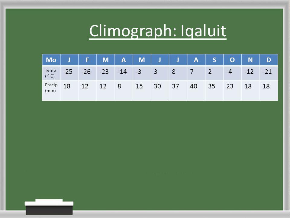 Climograph: Iqaluit Mo J F M A S O N D -25 -26 -23 -14 -3 3 8 7 2 -4