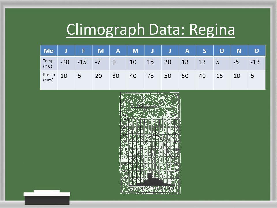 Climograph Data: Regina
