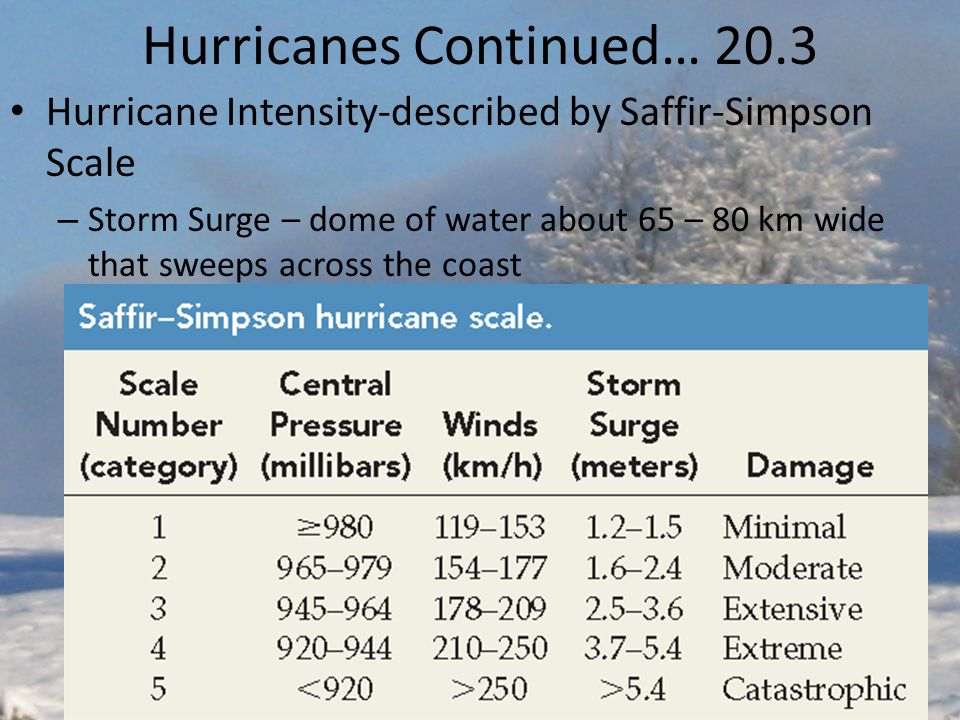 Hurricanes Continued… 20.3