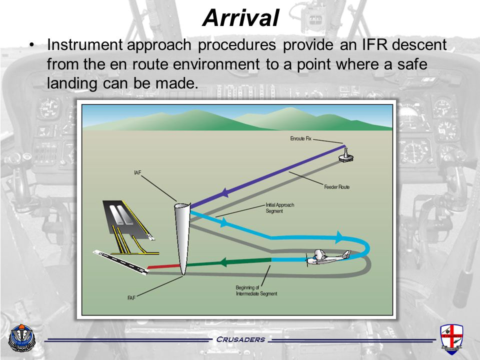 Arrival Instrument approach procedures provide an IFR descent from the en route environment to a point where a safe landing can be made.