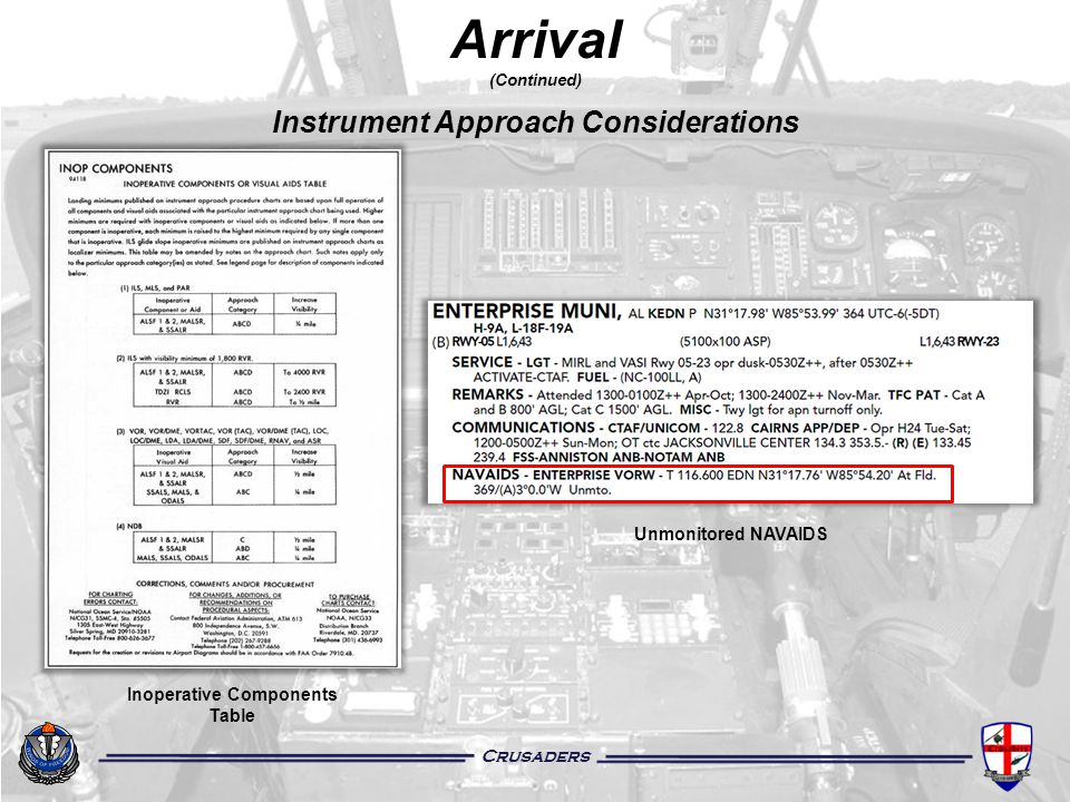Instrument Approach Considerations Inoperative Components Table