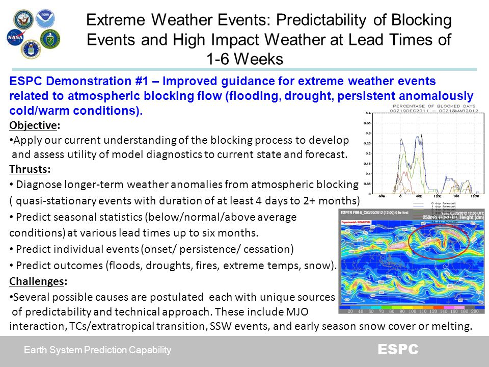 Extreme Weather Events: Predictability of Blocking
