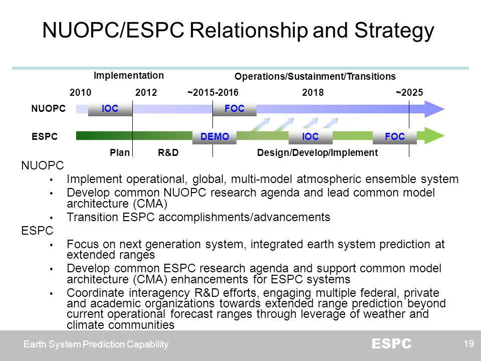 NUOPC/ESPC Relationship and Strategy
