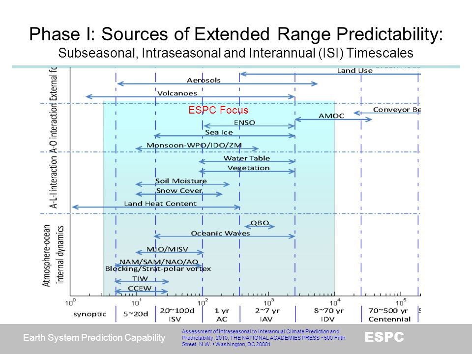Phase I: Sources of Extended Range Predictability: Subseasonal, Intraseasonal and Interannual (ISI) Timescales