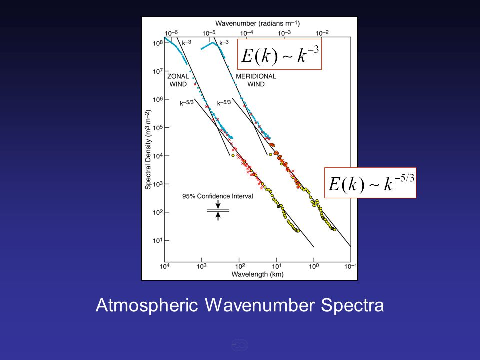 Atmospheric Wavenumber Spectra