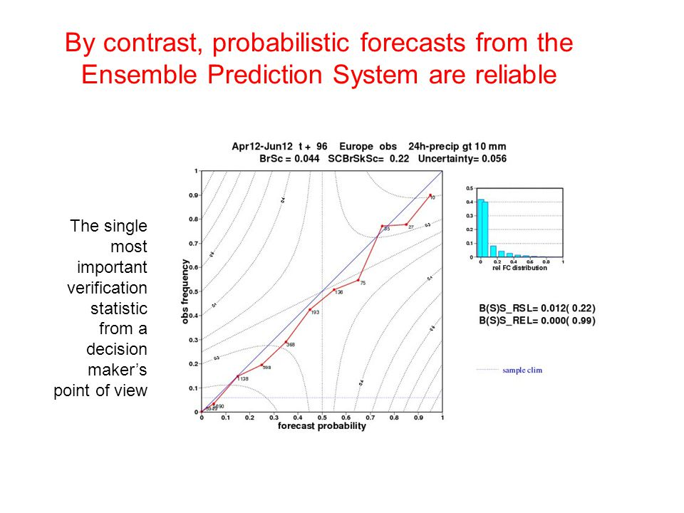 By contrast, probabilistic forecasts from the Ensemble Prediction System are reliable
