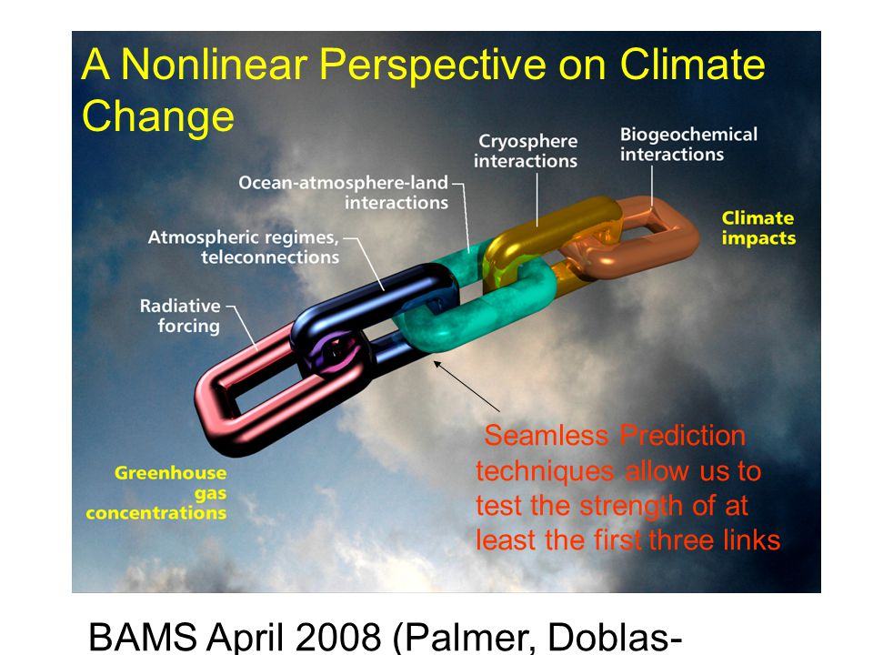 A Nonlinear Perspective on Climate Change