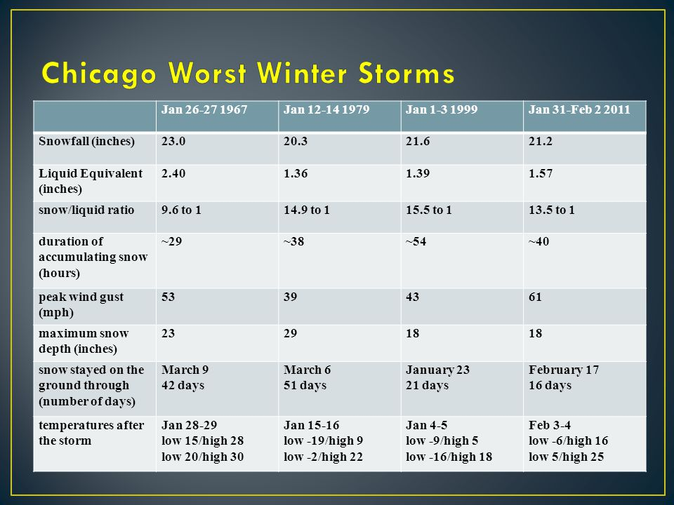 Chicago Worst Winter Storms