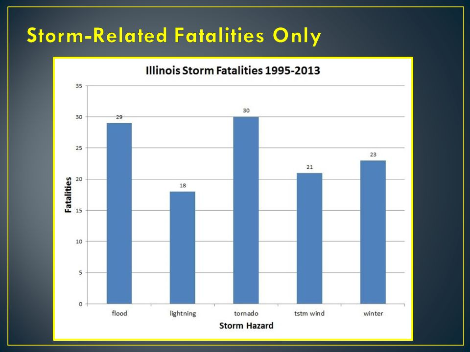 Storm-Related Fatalities Only