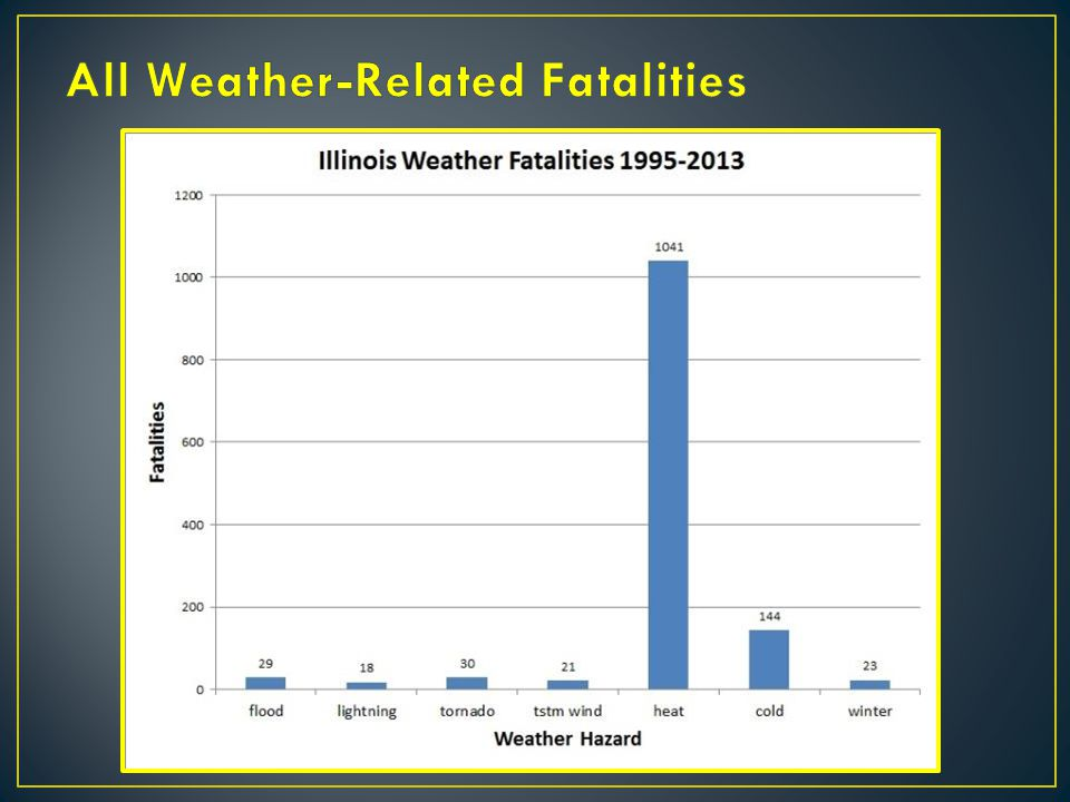 All Weather-Related Fatalities