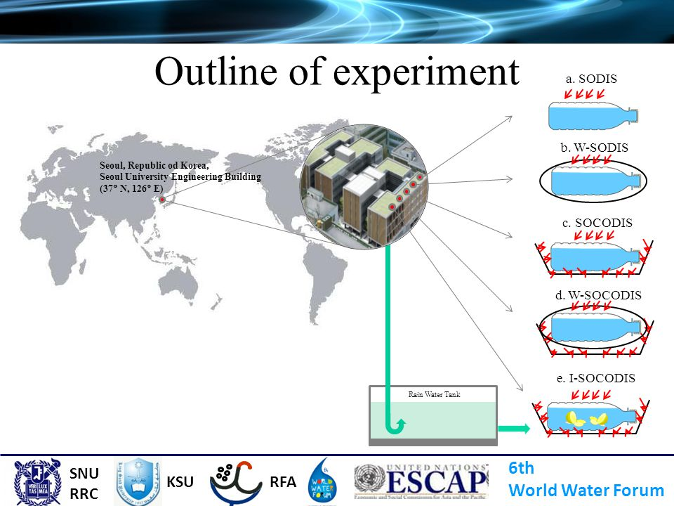 Outline of experiment 6th World Water Forum SNU RRC KSU RFA a. SODIS