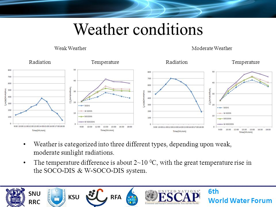 Weather conditions 6th World Water Forum