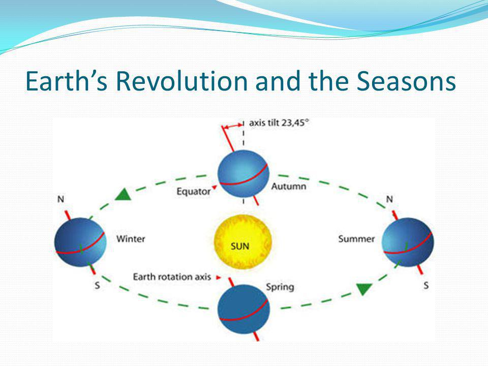 Earth's Revolution and the Seasons