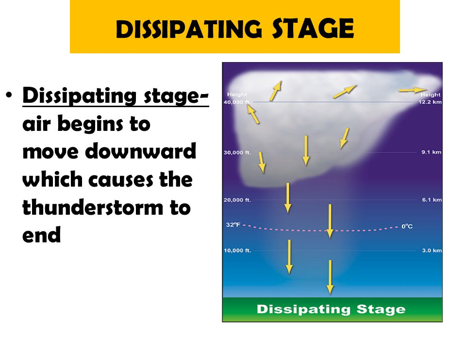DISSIPATING STAGE Dissipating stage- air begins to move downward which causes the thunderstorm to end.