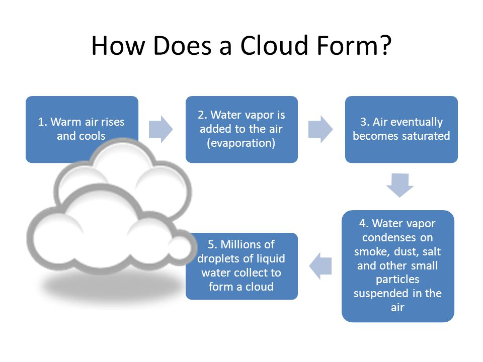 How Does a Cloud Form 1. Warm air rises and cools