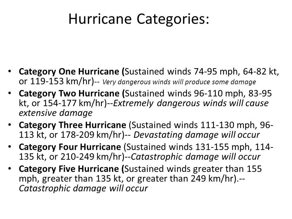 Hurricane Categories: