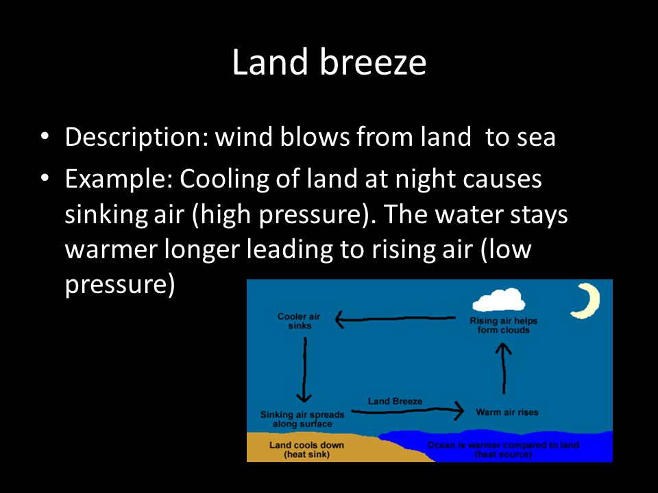 Land breeze Description: wind blows from land to sea