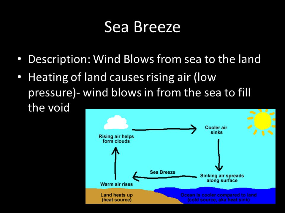 Sea Breeze Description: Wind Blows from sea to the land