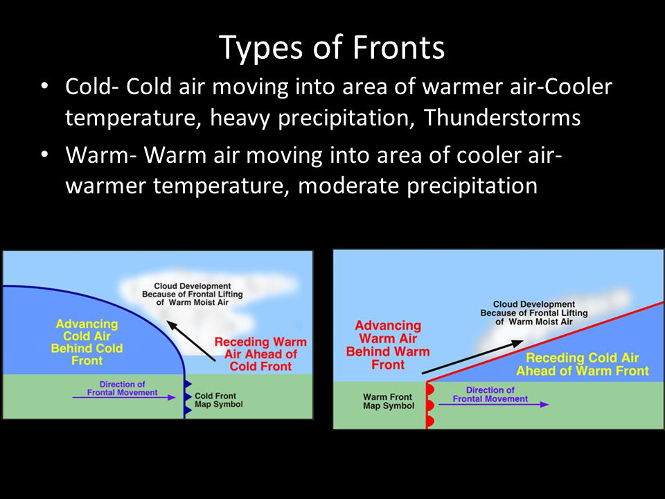Types of Fronts Cold- Cold air moving into area of warmer air-Cooler temperature, heavy precipitation, Thunderstorms.