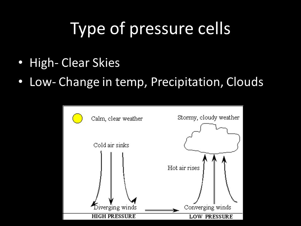 Type of pressure cells High- Clear Skies