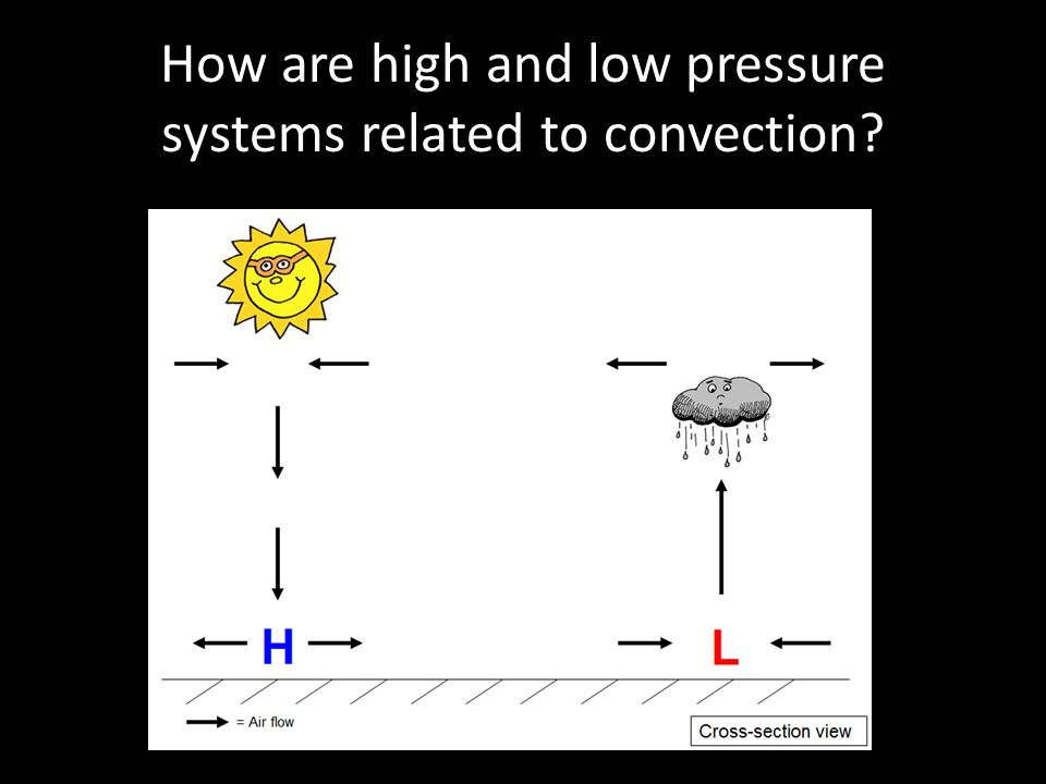 How are high and low pressure systems related to convection