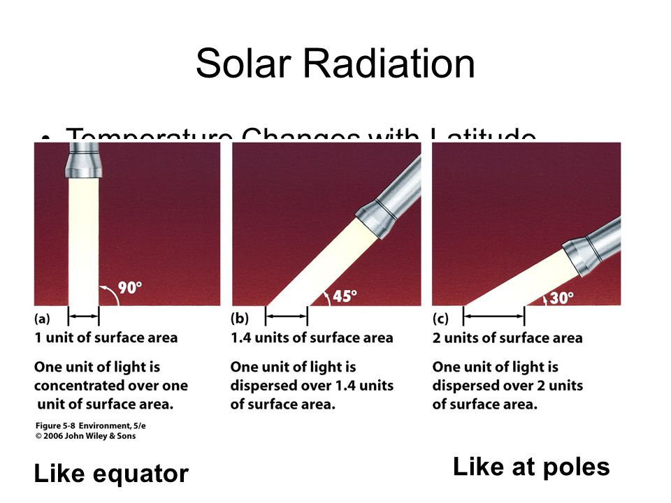 Solar Radiation Temperature Changes with Latitude Like at poles