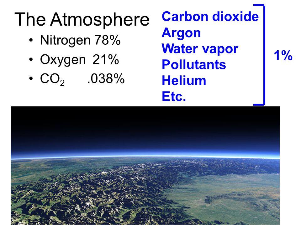 The Atmosphere Carbon dioxide Argon Water vapor Nitrogen 78%