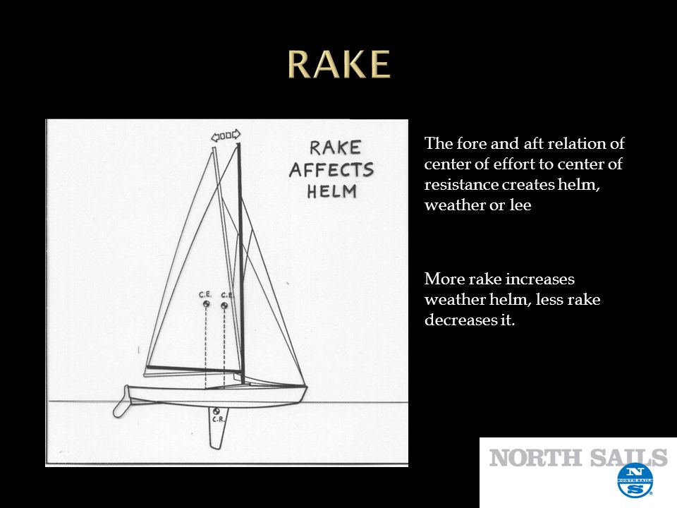 RAKE The fore and aft relation of center of effort to center of resistance creates helm, weather or lee.