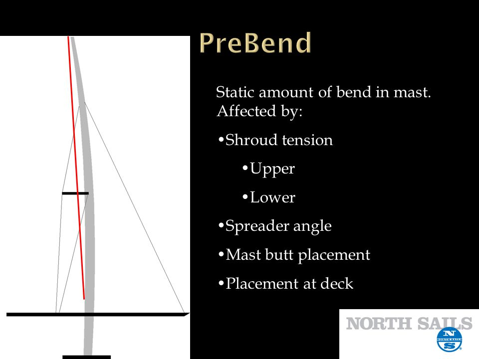 PreBend Static amount of bend in mast. Affected by: Shroud tension