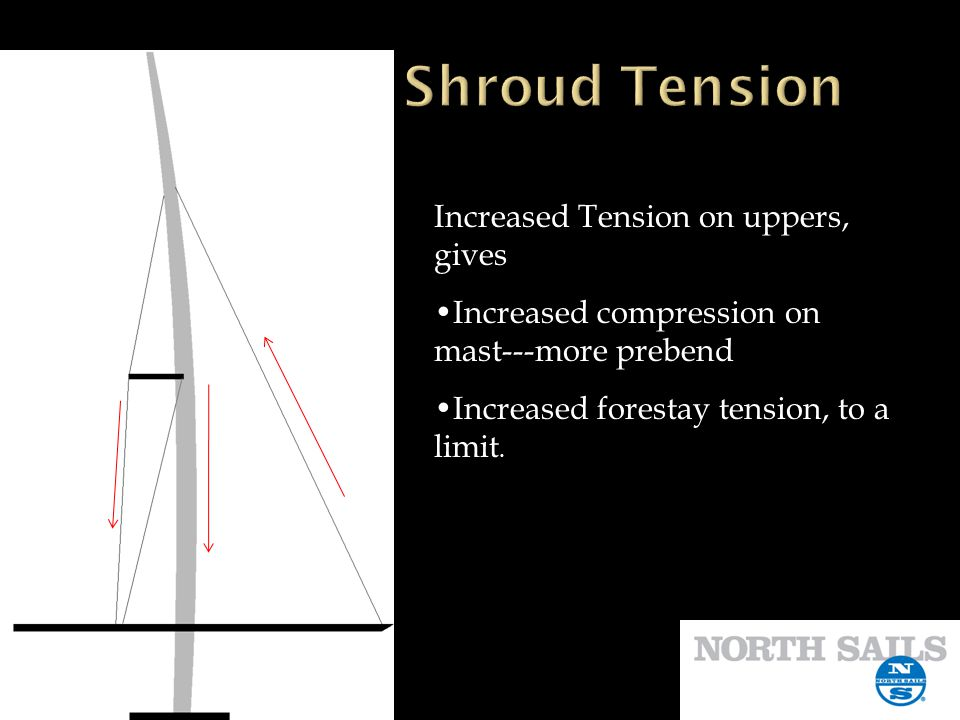 Shroud Tension Increased Tension on uppers, gives