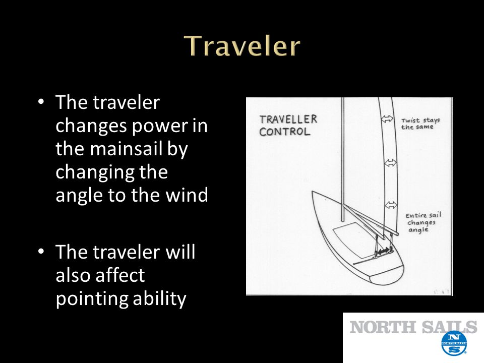 Traveler The traveler changes power in the mainsail by changing the angle to the wind.