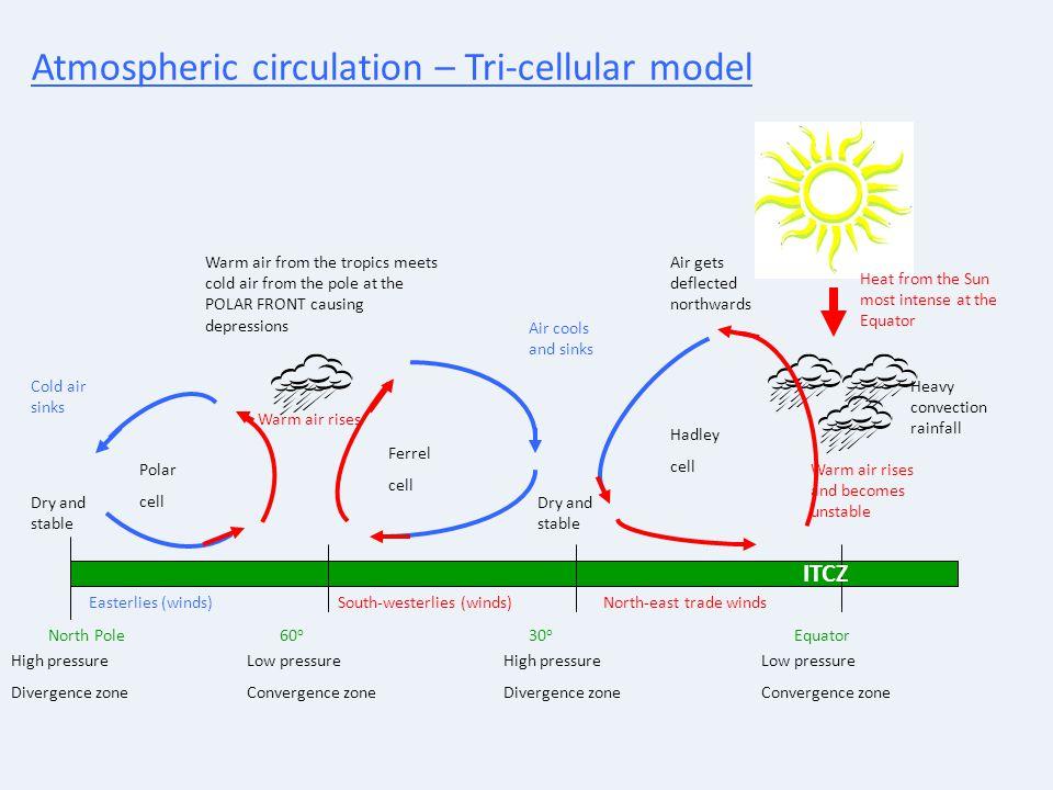 Atmospheric circulation – Tri-cellular model