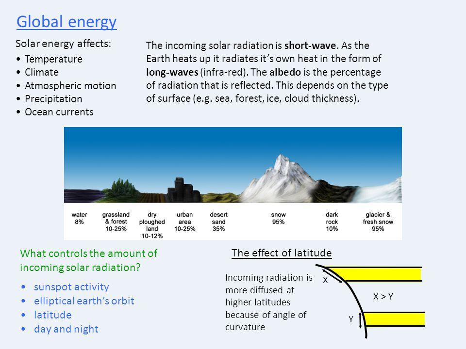 Global energy Solar energy affects: