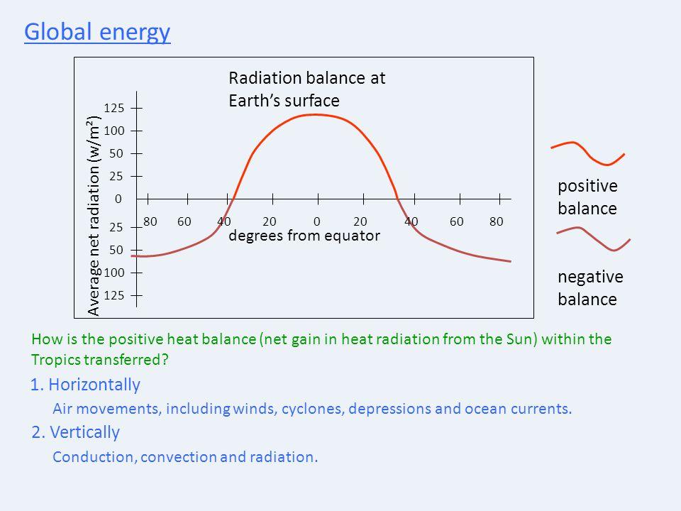 Global energy Radiation balance at Earth's surface positive balance