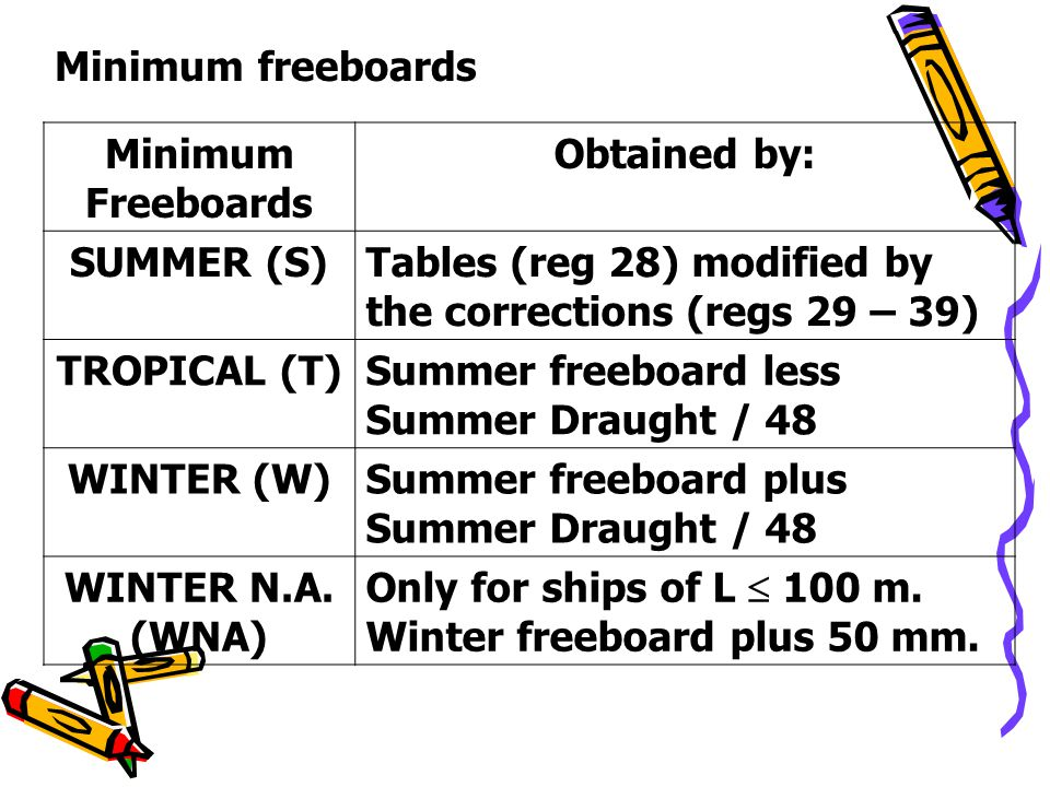 Minimum freeboards Minimum Freeboards. Obtained by: SUMMER (S) Tables (reg 28) modified by the corrections (regs 29 – 39)