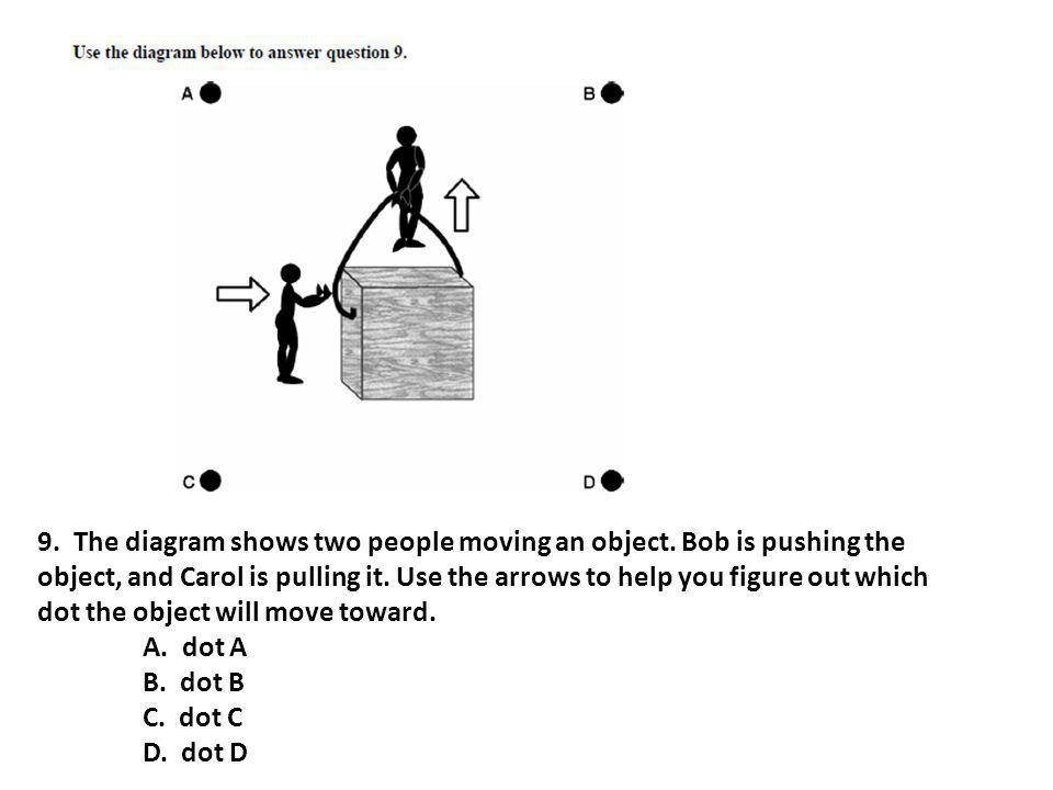 9. The diagram shows two people moving an object